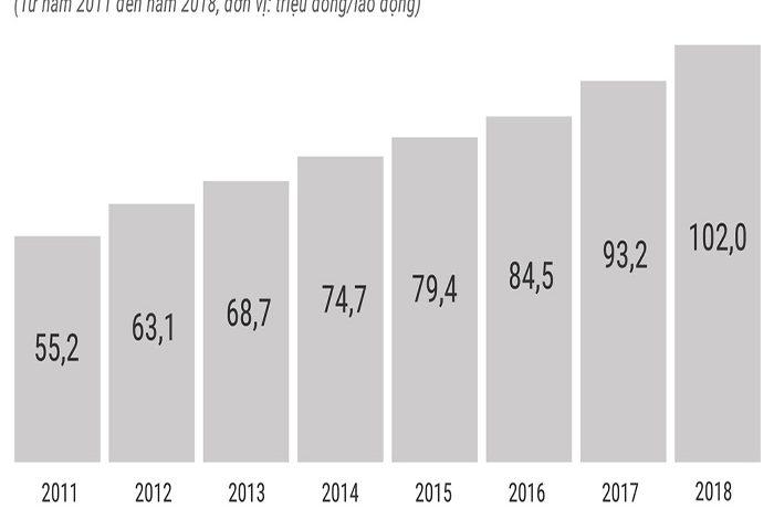 Thông số biểu thị năng suất lao động của nước ta qua từng thời kỳ